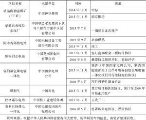表6 中蒙产能与投资领域主要合作项目