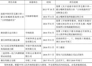 表7 中蒙交通基础设施领域主要项目