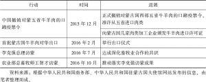 表8 中蒙畜牧业对接合作的进展情况