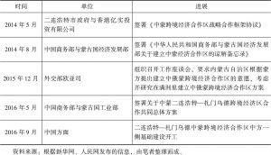 表10 中蒙跨境经济合作区建设进展