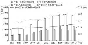 图1 中国-东盟双边贸易情况