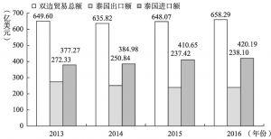 图1 中国与泰国双边贸易情况