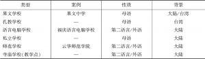 表5 具有典型性的六类缅甸华校