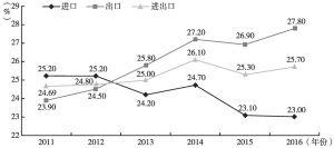 图14 沿线各国贸易额占中国全球贸易额比重