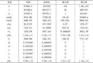 """表3 中国与""""一带一路""""沿线国家相关变量描述性统计"""