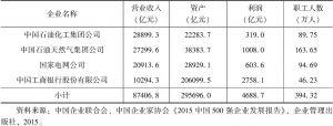 表3-7 2015年中国企业500强中营业收入超万亿的企业