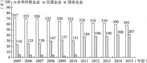 图3-19 历年中国企业500强中国企和民企数量对比