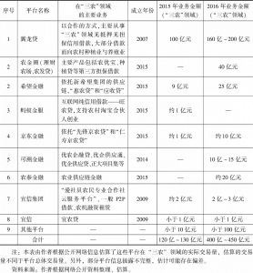 """表4 2015~2016年主要""""三农""""互联网金融平台""""三农""""领域业务量(P2P)"""