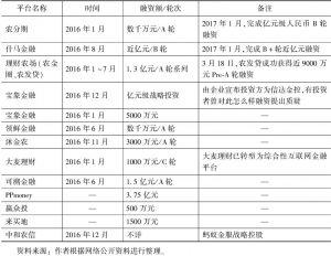 """表14 2016年""""三农""""互联网金融领域的融资事件"""