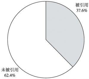 """图2 """"两个舆论场""""研究论文被引情况"""