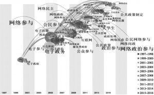 图5 关键词共现时区图