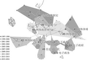 图6 关键词共现网络聚类图
