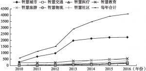 图1 2010~2016国内智慧城市文献研究趋势