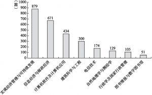 图2 不同学科的智慧城市文献数量