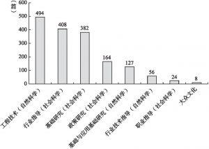 图3 不同研究层次的智慧城市文献数量