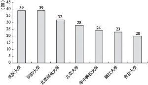 图4 不同研究机构的智慧城市文献数量