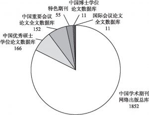 图6 不同数据库来源的智慧城市文献数量