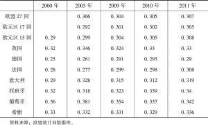 表3-3 欧盟部分国家基尼系数