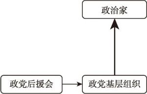 图6-3 日本共产党与日本共产党后援会的关系示意