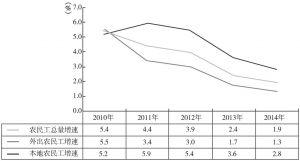 图5-11 农民工总量增长速度
