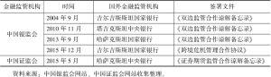 表2 中国与中亚国家金融监管部门间签订的金融合作协议