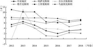 图2 2012~2018年中亚五国国内生产总值增长率