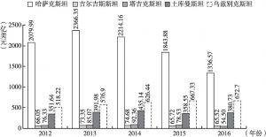 图3 2012~2016年中亚五国GDP的比较