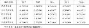 表10 中亚五国出口多样性指数