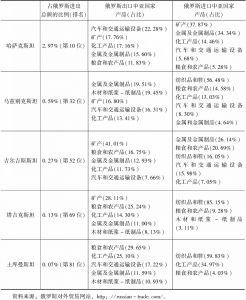 表1 2017年1~9月俄罗斯与中亚国家外贸情况