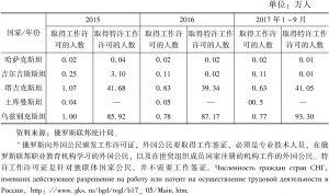 表2 中亚国家在俄罗斯合法劳务移民的人数