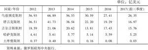 表3 2012~2017年从俄罗斯向中亚国家的汇款