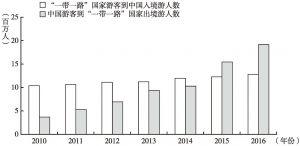"""图1 中国和""""一带一路""""沿线国家游客互访情况"""
