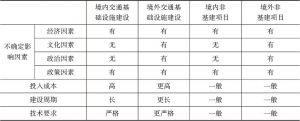 表3 境内外交通基础设施建设以及非基建项目特征对比