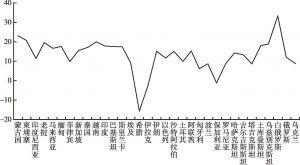 """图1 """"一带一路""""沿线33个重点国家投资安全指数"""