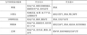 表12 海湾发达经济体与中国的双边贸易结构