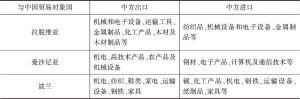 表13 中东欧发达经济体与中国的双边贸易结构