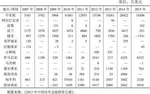表3 2007~2015年中国对中东欧国家的投资