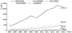 图4 2004~2014年中亚五国GDP走势
