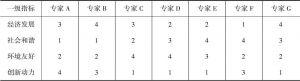 表4 一级指标的次序量