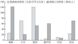图2-3 世界主要国家铁路密度(2014年数据)