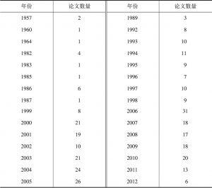 表1-1 现代图书馆空间设计研究论文年度分布统计