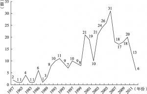 图1-1 现代图书馆空间设计研究论文年度分布
