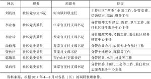 表4-1 东港区河山镇汪家官庄社区党委成员分工及职责