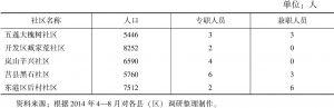 表4-2 日照市各县(区)社区专兼职人员配备情况