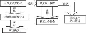 图5-6 文成县西坑畲族镇农村社区公共决策机制
