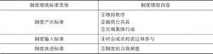 表5-1 制度绩效标准的类型