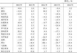 表2-2 2012~2016年中国与中东欧16国贸易增长情况
