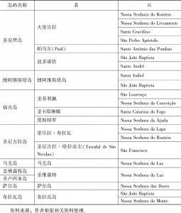 表1-3 2005年佛得角行政区划-续表