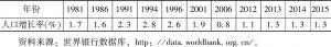 表1-7 1981~2015年佛得角人口增长率