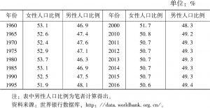 表1-9 1960~2016年男女人口比例